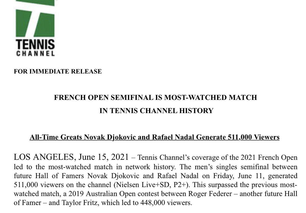 RT @Bretjust1T: Positive viewership news from @TennisChannel  @rolandgarros semi did some good numbers for them https://t.co/9XNzjA9hw1