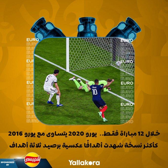 خلال 12 مباراة فقط..  يورو 2020 يتساوى مع يورو 2016
