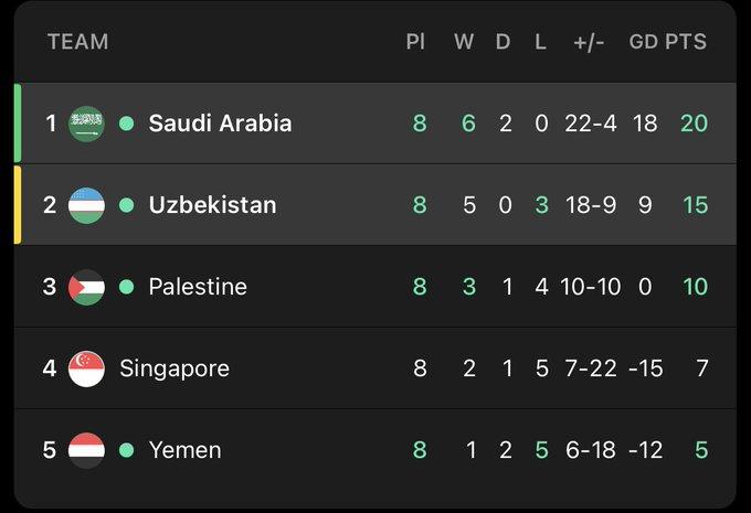 ترتيب المجموعة الان السعودية