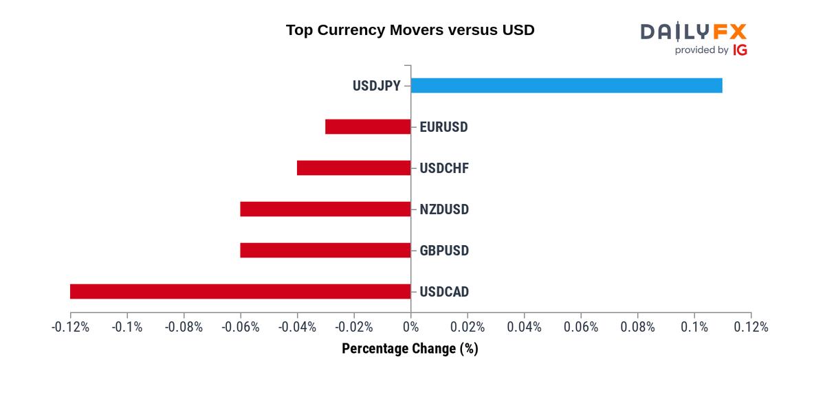 Bitcoin / US Dollar