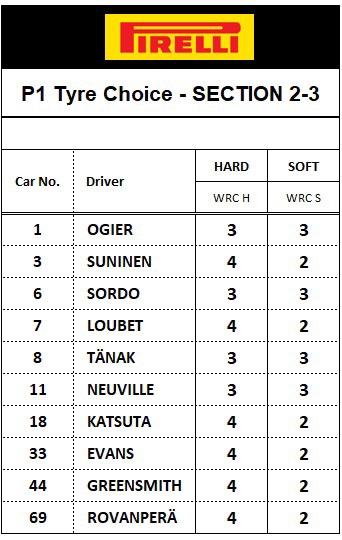 WRC: Rally d'Italia - Sardegna [3-6 Junio] - Página 2 E3BHSoFXIAMUf8d?format=jpg&name=small