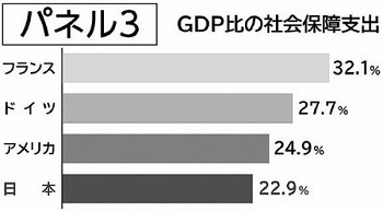 「借金が増えたのは社会保障にお金を使いすぎたから」というのは嘘です。 グラフにあるように、GDP比の社会保障支出は、日本は少ないのです。 現在の経済規模でも、アメリカ並みにしたら10兆円、ドイツ並みにしたら25兆円、フランス並みにしたら50兆円、社会保障支出を増やせます。