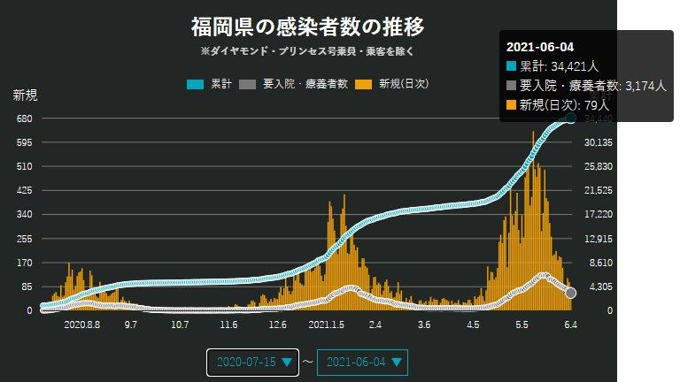 コロナ ウイルス twitter 北九州 【福岡県版】新型コロナウイルスの対策まとめ ※外出自粛について3月28日情報更新