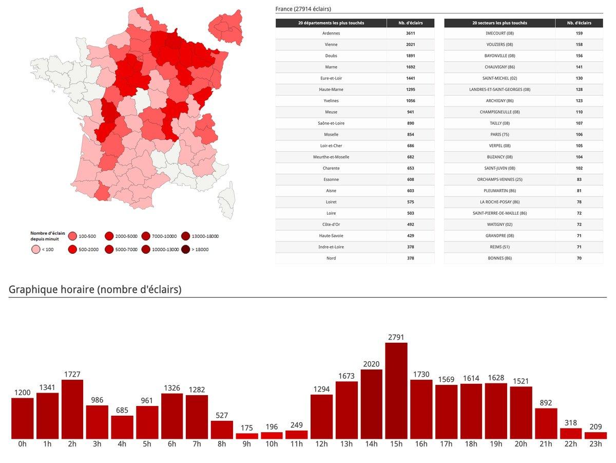 Statistiques de cette journée très électrique du 4 juin. Plus de 27000 #éclairs ont été comptabilisés. Les #Ardennes, la #Vienne et le #Doubs sont les 3 départements en tête ! Toutes nos statistiques sur notre page ->