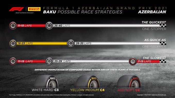 Strategie di gara illustrate da Pirelli