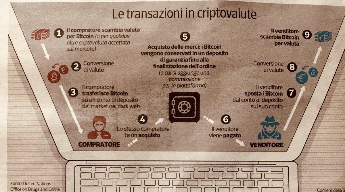 intermediazione bitcoin bitcoin commercio in nigeria