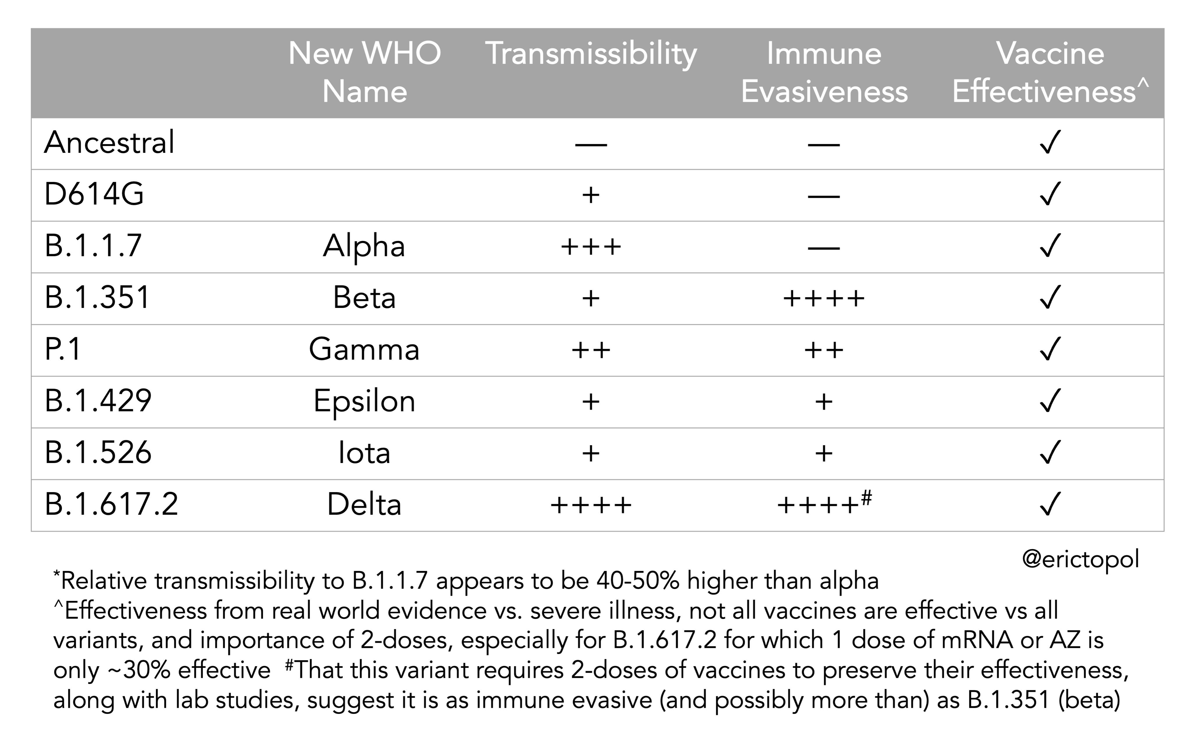 Le coronavirus COVID-19 - Infos, évolution et conséquences - Page 15 E3N3W07UUAYrp89?format=jpg&name=4096x4096