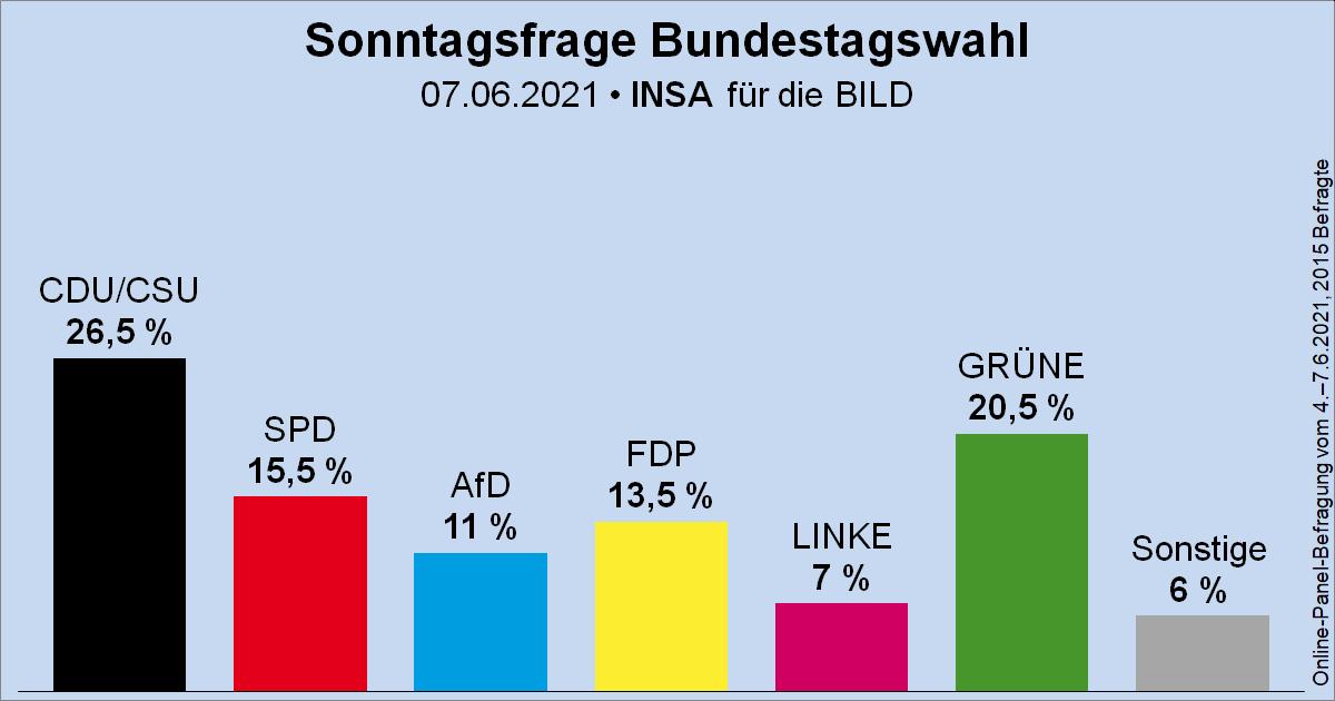 Sonntagsfrage zur Bundestagswahl • INSA/BILD: CDU/CSU 26,5 %   GRÜNE 20,5 %   SPD 15,5 %   FDP 13,5 %   AfD 11 %   DIE LINKE 7 %   Sonstige 6 % ➤ Übersicht: https://t.co/Gzilw3J3L9 ➤ Verlauf: https://t.co/vnhJf7ub9S #btw21 #btw https://t.co/e6rkzpbe9A
