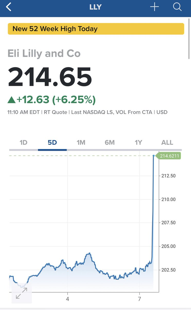 Biogen's stock is halted on FDA decision but check out shares of Eli Lilly, which has an Alzheimer's drug in development behind it: https://t.co/fyzRpQl7ft