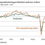 Image for the Tweet beginning: German manufacturing production declined in