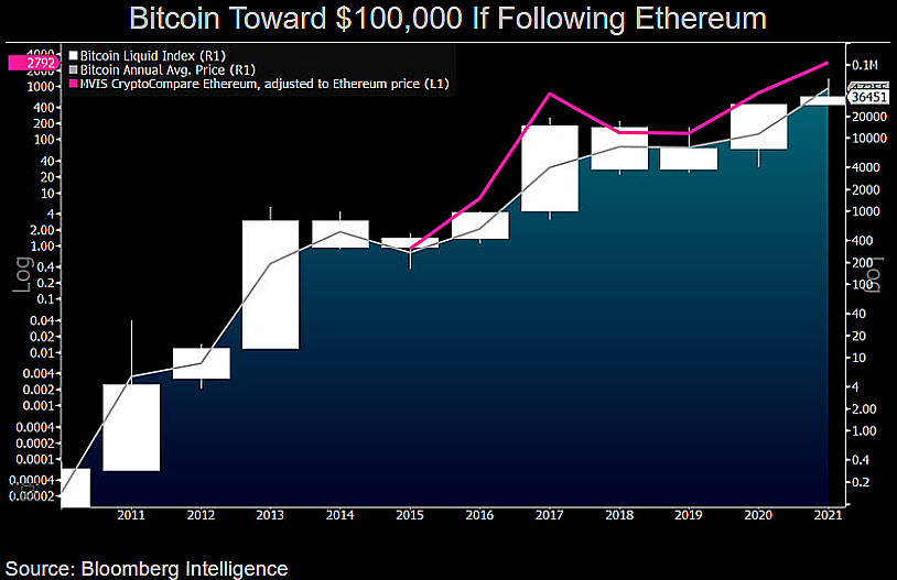 0 00004 btc la usd istoricul valorii pieței bitcoin