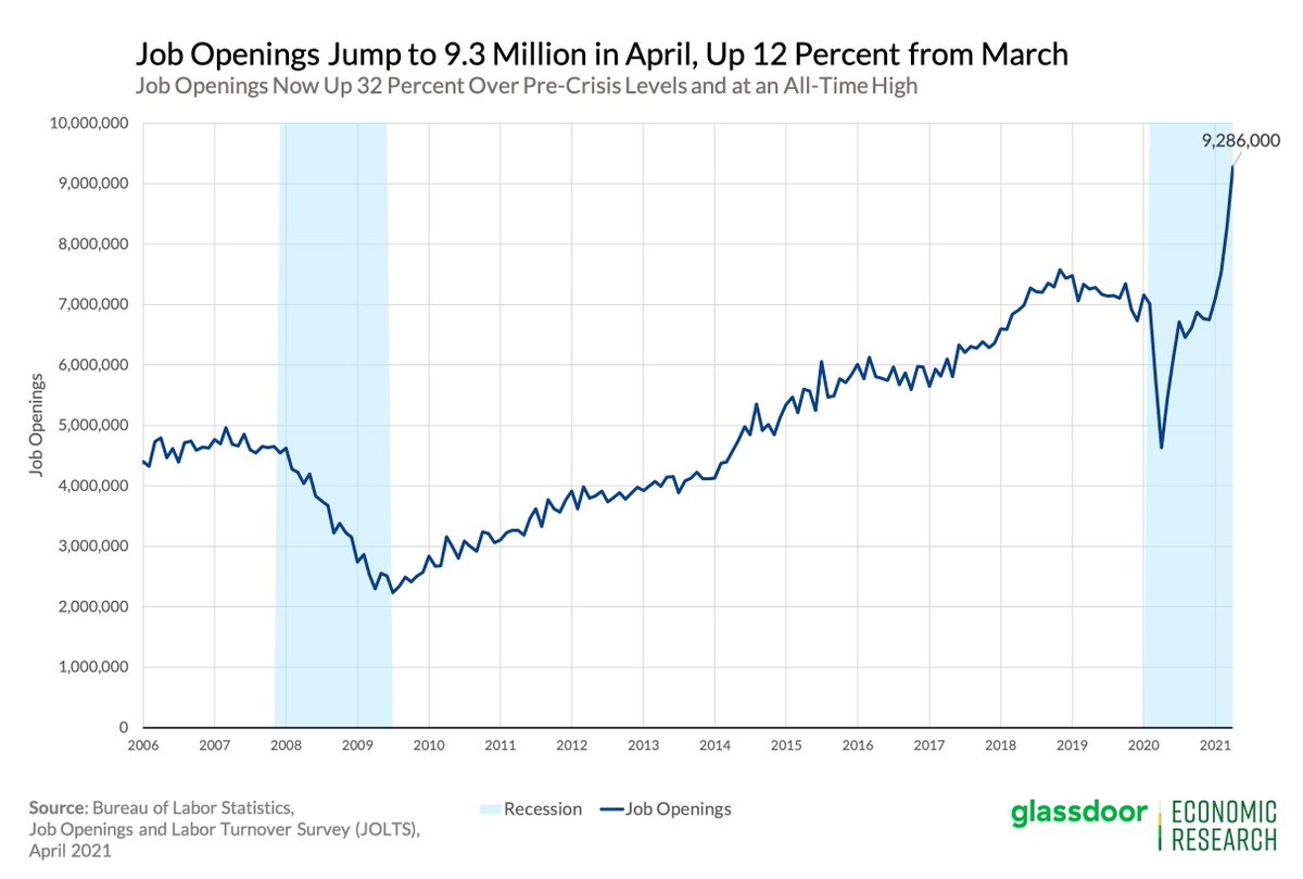 There is about one job opening for every person unemployed in the US, 9.3 million. Another sign that paying people $20/hour not to work in jacked up UI payments borrowed from China is a terrible idea.