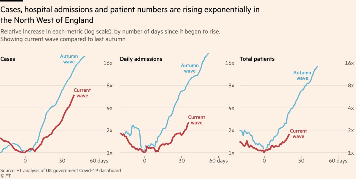 NEW: latest data now show a clear rise in hospital admissions in the UK, and numbers could climb rapidly.  Admissions & patient numbers in the North West are ~straight lines on a log-scale: exponential growth  Our story, with @mroliverbarnes & @AndyBounds: https://t.co/r88OUAEdUs https://t.co/vuaAoHh5WA