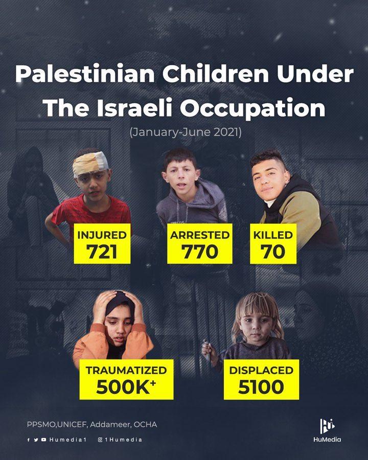 Statistik keadaan kanak-kanak Palestin di bawah penjajahan dan keganasan Israel. #SavePalestine https://t.co/BRnFwDFuhR