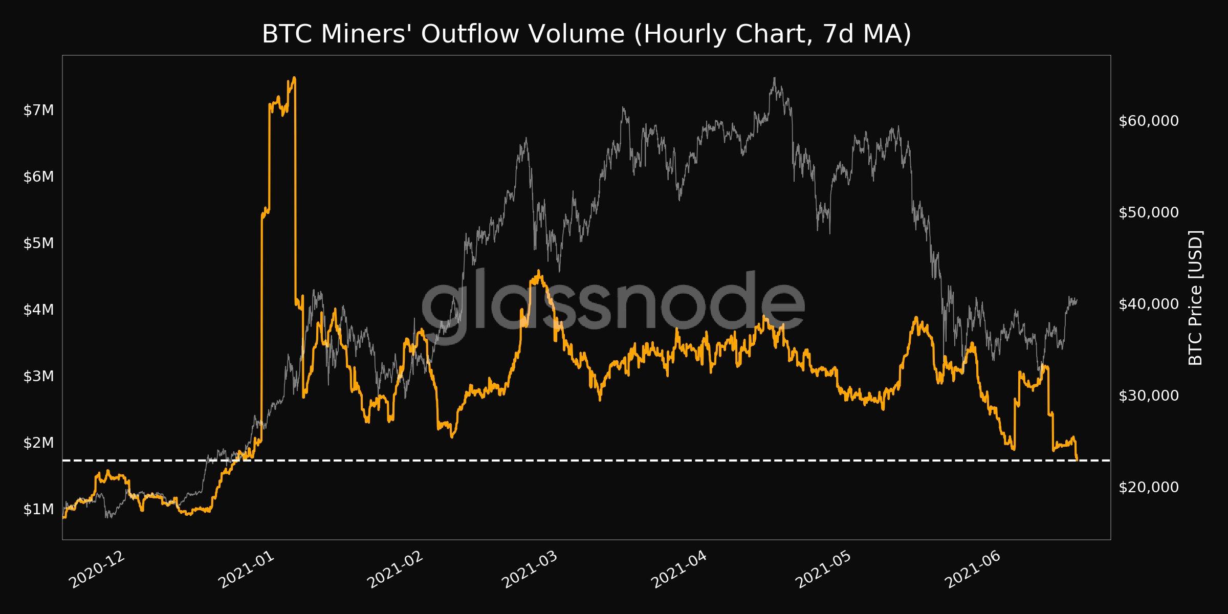 Volume de outflow dos mineradores