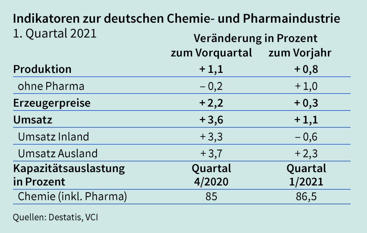 Die neuesten Zahlen @VCI unterstreichen die wirtschaftliche Bedeutung der Pharma-Unternehmen in 🇩🇪: Im Vergleich zum vergangenen Quartal legte die Produktion der Chemie- und Pharmaindustrie in den ersten 3 Monaten um 1,1% zu. 💪#ZukunftPharma – alle Details im #VCIqb 👇 https://t.co/MsV3EWafAz