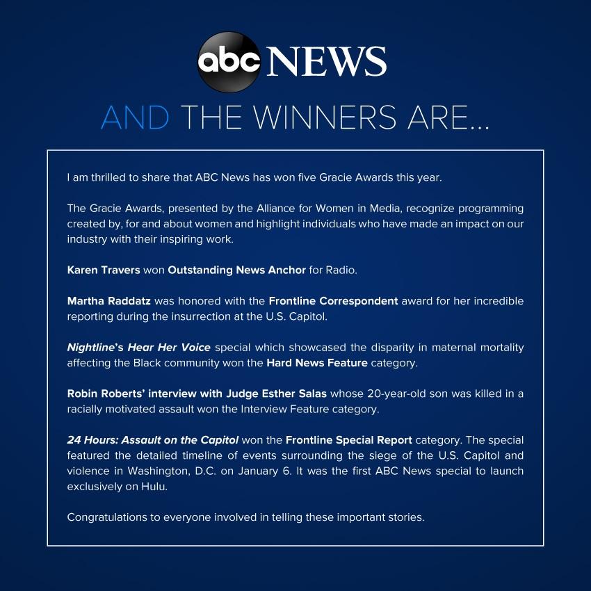 .@ABC News has won five Gracie Awards (@AllWomeninMedia). Congratulations to all!  @karentravers, @MarthaRaddatz, @Nightline, @RobinRoberts, @Hulu  #TheGracies