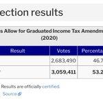 Image for the Tweet beginning: @KevinReuning @mattyglesias @DeanBaker13 Progressive taxation