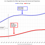 Image for the Tweet beginning: Housing and Demographics: The Next