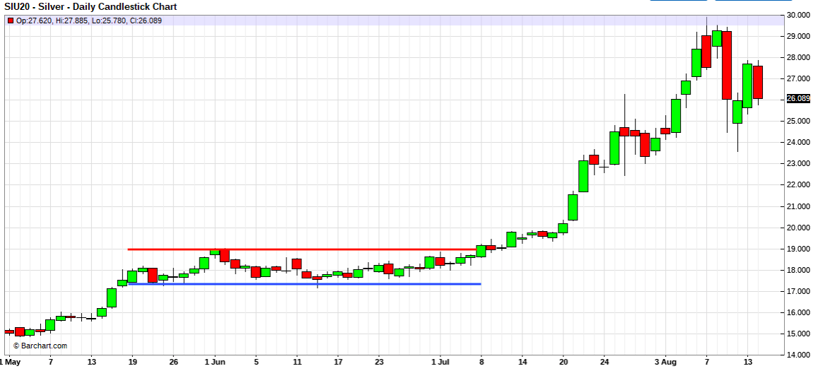CHART: reminder of what happened last summer in Comex silver.
