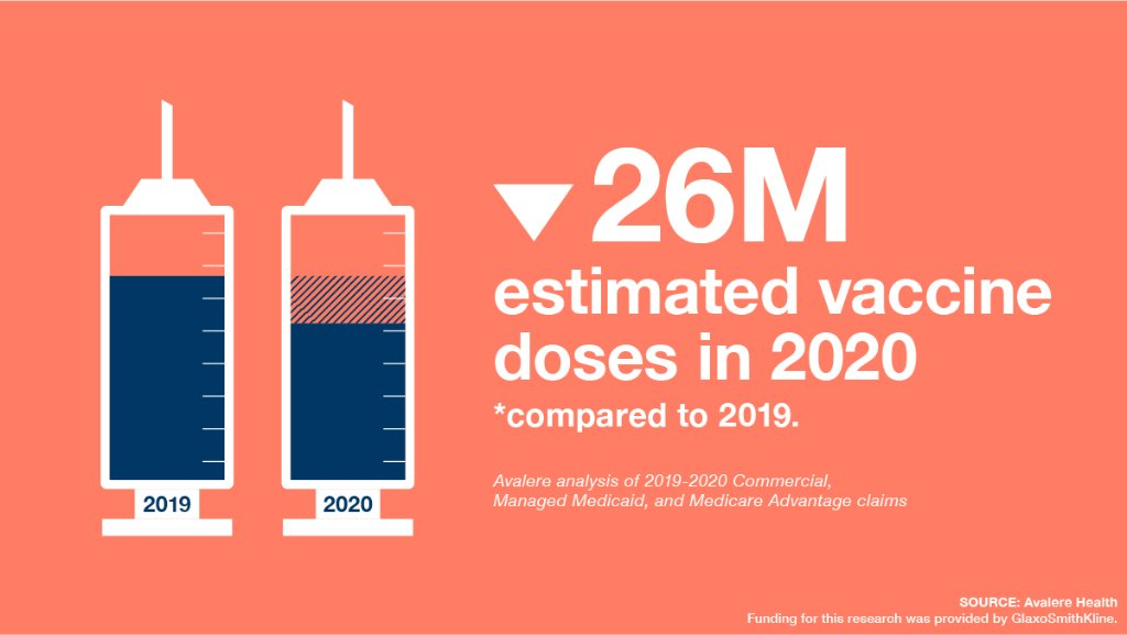 New @avalerehealth data shows there were 26 million estimated vaccine doses missed for adolescents and adults in 2020 compared to the same timing in 2019. Read the full analysis here: https://t.co/4V8ZWw2bgD https://t.co/eZGjT253fG