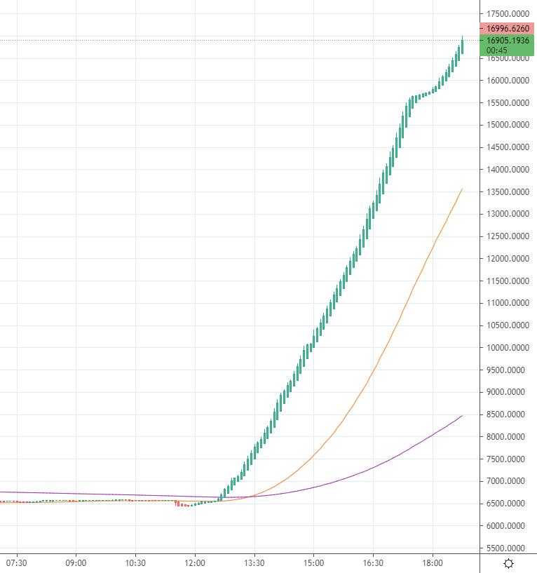0 15 btc bobby lee bitcoin