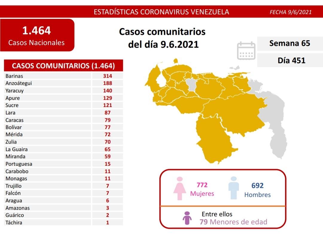 Covid-19 en Venezuela: 11 casos en Monagas