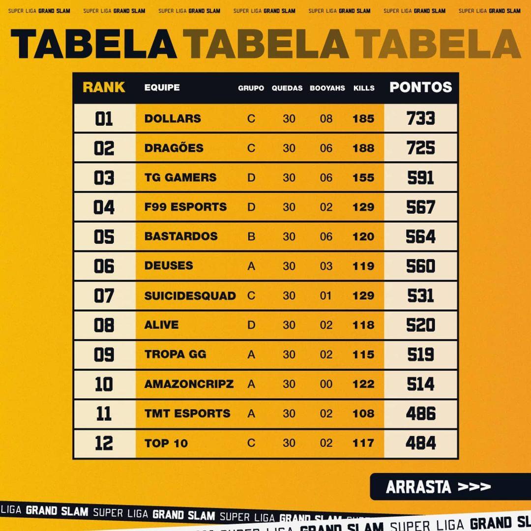 Tabela semifinal Liga GSC