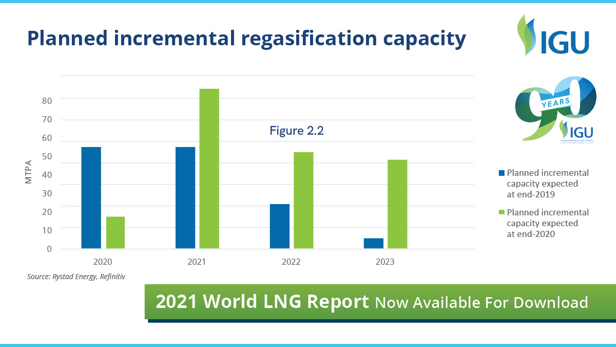 #LNG inherent flexibility means #gas's inherent benefits in the global #energy & industrial systems can be seen around the world. Reliable, secure, constant affordable #energy access is vital for global society - #gas is a major, often unseen champion of sustainable development https://t.co/EYq4DgPJJM