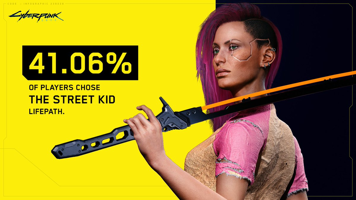 RT @CyberpunkGame: More players have opted for the Street Kid lifepath than any other. #CyberpunkInNumbers https://t.co/jx7BcSJzoa