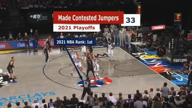 Averaging 10.9 PPG on contested jumpers this postseason, Kevin Durant is making it look easy! #NBACourtOptix powered by Microsoft Azure reveals how KD is shooting contested jump shots at a high % during the playoffs. Tune in as the Nets take on the Bucks at 7:30pm/et on ESPN. https://t.co/zc7lOzdj1b