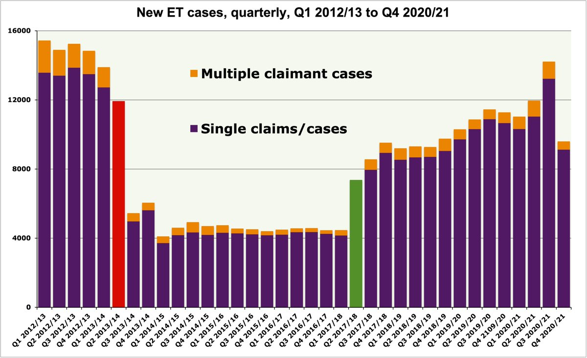 So, the latest set of quarterly Employment Tribunal statistics, published this morning, shows a big fall in new cases in January to March this year. 🤔  Hmmm. I wonder. Some of the jurisdictional data for March, in particular, looks a bit dodgy to me. 🧐 1/n  #ukemplaw #HR https://t.co/7F3NGI0DCN