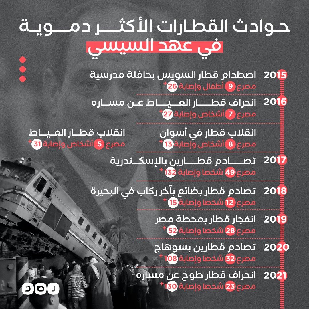 مئات الضحايا والمصابين في 7 سنوات من عهد السيسي.. تعرف على أبرز حوادث القطارات الأكثر دموية منذ عام 2015 حتى الآن