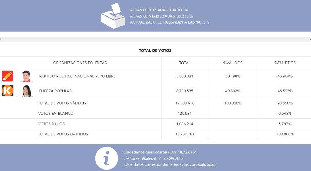 Социалист Кастильо стал президентом Перу