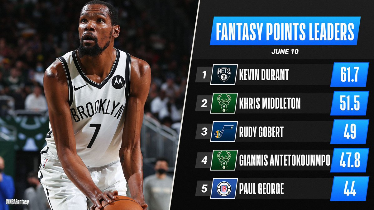 KD's 30-point, 11-rebound double-double propels him to the top of Thursday's #NBAFantasy leaderboard! 🙌 https://t.co/jzd0J7sMUr