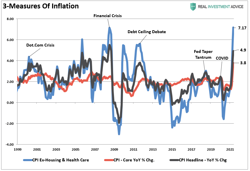 """#Inflation was a """"hot topic"""" yesterday (#pun intended). If you strip out #healthcare costs and #housing (which is fixed for many via insurance and #mortgage payments) the rate was 7% for living costs. https://t.co/8BbVpiMEnX"""