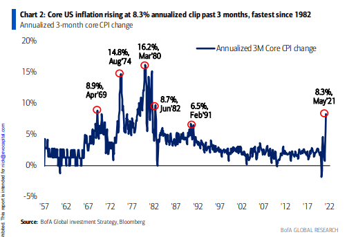 #inflation - another view from the esteemed Michael Hartnett of BAML @Halsrethink @amlivemon @gbponz @chigrl @TonyNashNerd @JulianMI2 @Convertbond @PPGMacro @DiMartinoBooth @dlacalle_IA @CNBCJou https://t.co/hKL79ngKzP