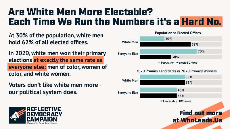 We keep running the numbers, and white men's electability advantage never adds up.