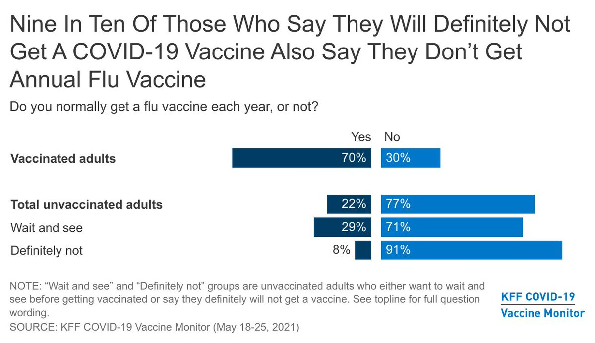 Pretty fascinating details about who is/is not getting vaccinated. H/t @MileahKromer