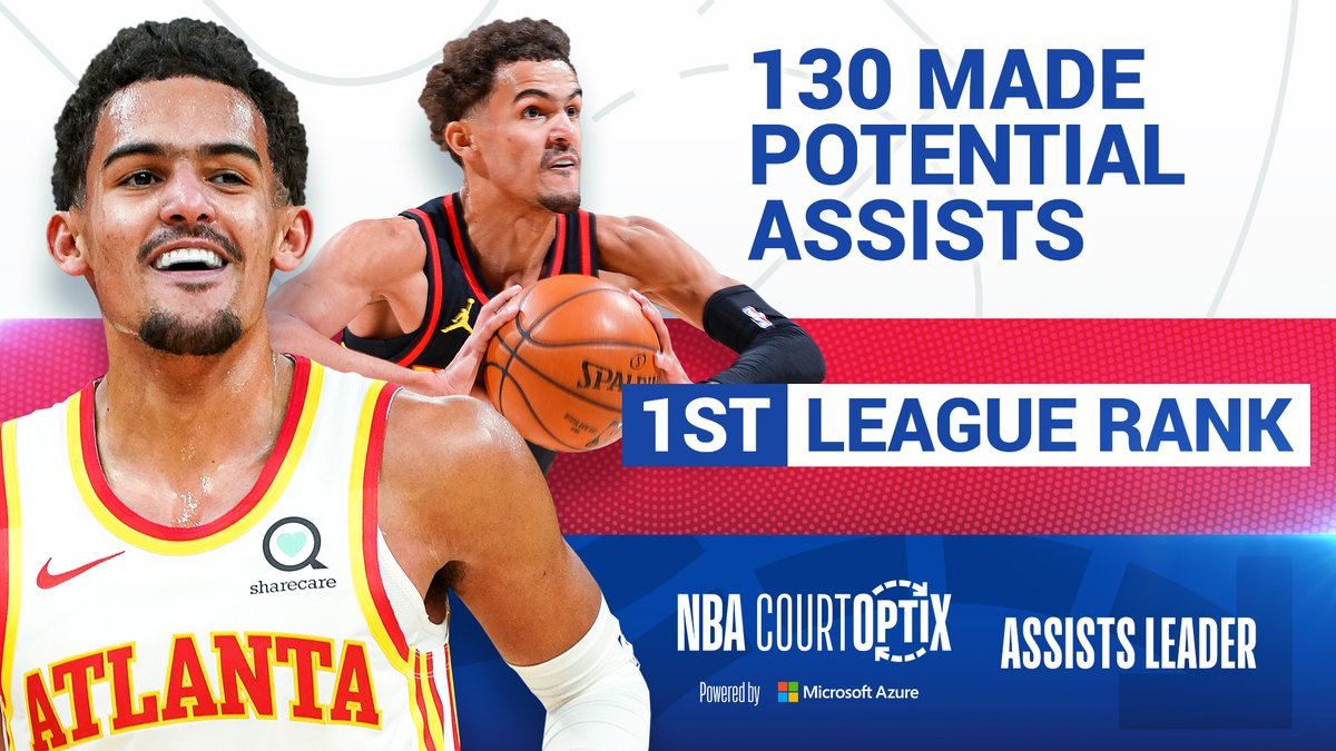 #NBACourtOptix powered by Microsoft Azure highlights Trae Young's court awareness and ability to set up his teammates. Trae has made 130 potential assists, most in the NBA this postseason. Watch the Hawks take on the 76ers in Game 3 tonight at 7:30pm/et on ESPN. https://t.co/vCX8ScX6oC