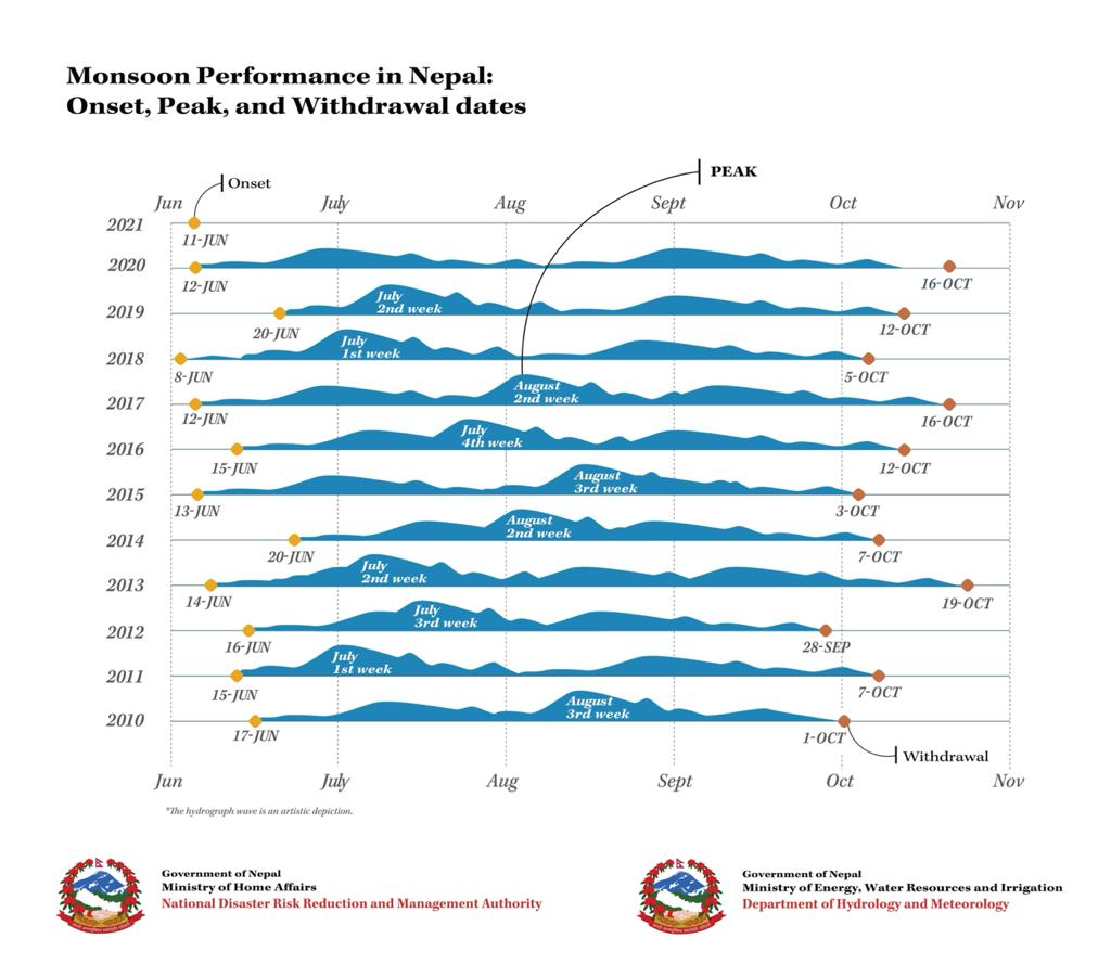 Today marks the onset of #monsoon this year in Nepal. Below is the onset, peak and withdrawl dates in the last eleven years. Thanks @DHM_Weather @DHM_FloodEWS @NDRRMA_Nepal