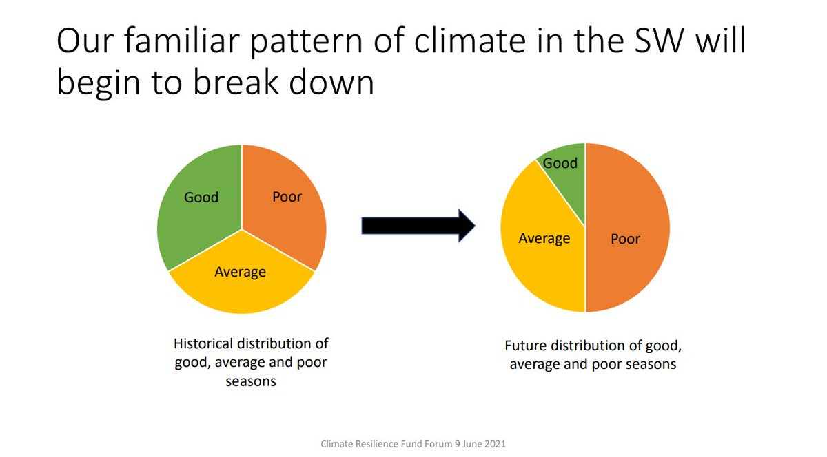 Did you see the thread of Dr Robertson's presentation on #ClimateChange & ag at last week's Climate Resilience Fund Forum? This slide is one stark reminder of one reason so many people & orgs are for swift emissions reductions, globally, ASAP.  #2030reasons #2030convos