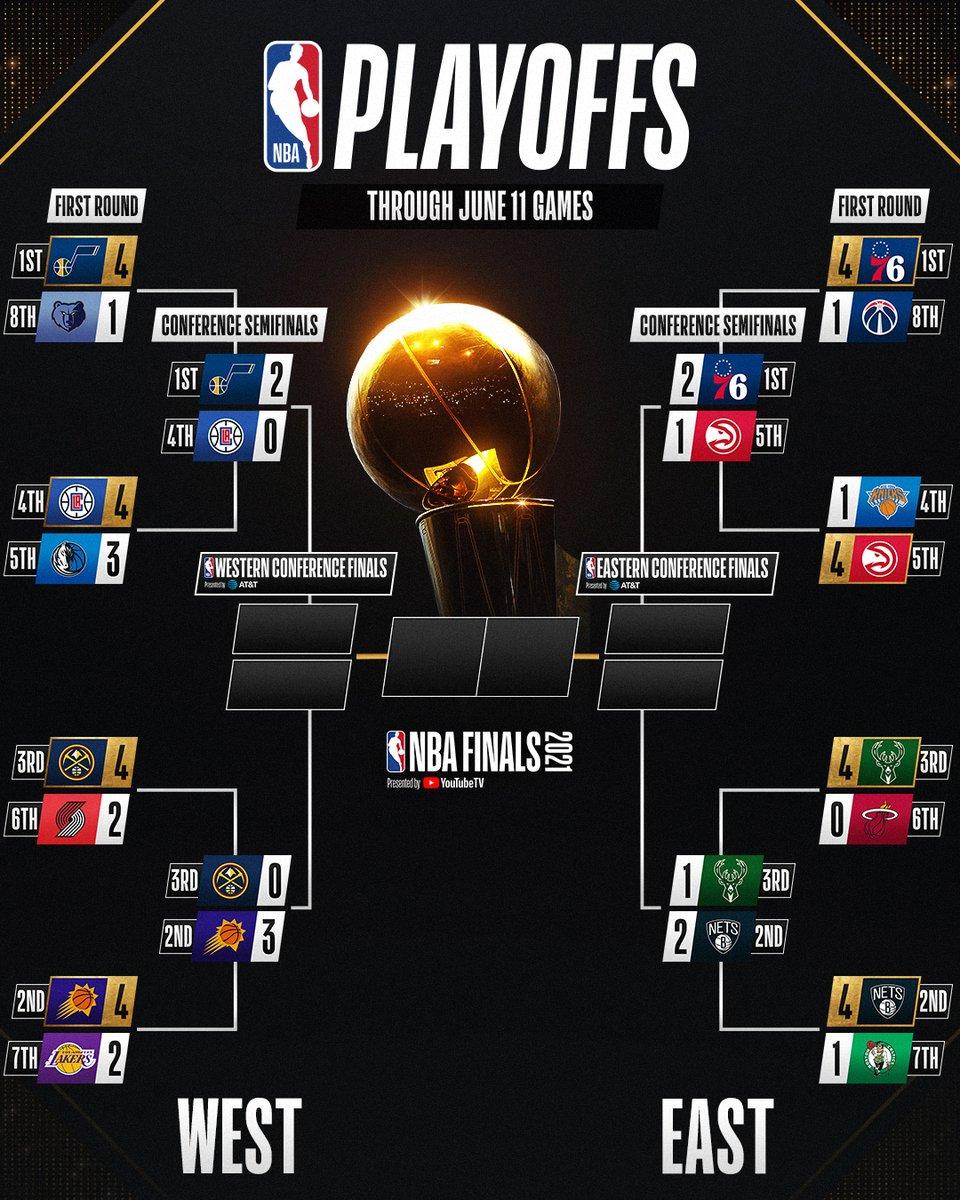 Nba Playoffs 2021 Nbaplayoffs2022 Twitter