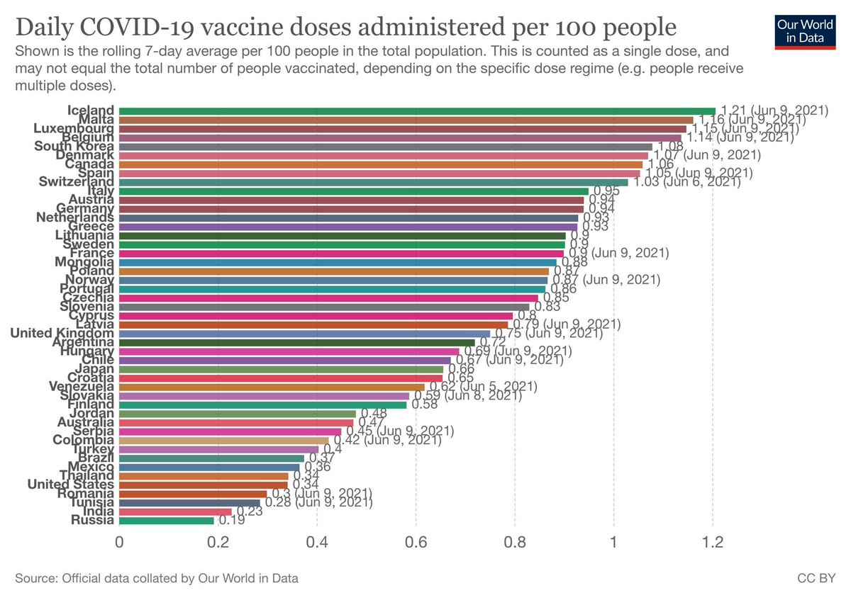 Current vaccination rates. I hadn't checked in on this in a while. https://t.co/qfucrY8Eds