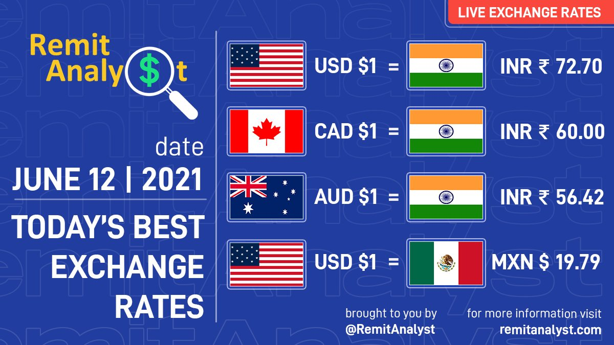 Always compare to get the best exchange rates & promo codes on a daily basis at https://t.co/xN3ESN5OSR while sending money online.  #remittances #NRI #Promocode #USDMXN #USDINR #CADINR #AUDINR #ForeignExchange #Currency #ExchangeRates #ForexTrading #CurrencyTrading #RemitAnalyst https://t.co/BQcxcf4tBs