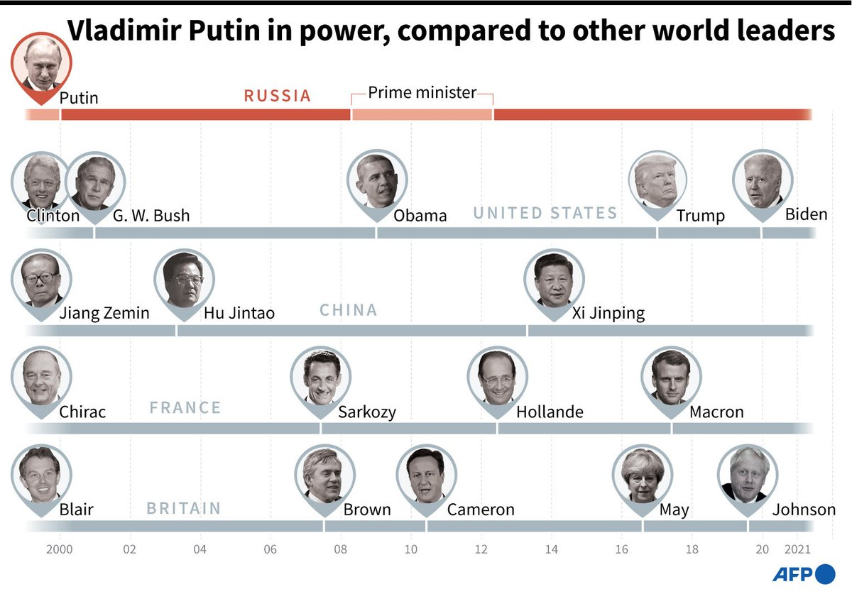 Summit primer: The only way for Putin to preserve his $200 billion fortune and stay out of jail has been to stay in power. He's killed, lied, cheated and stole to achieve this and has done so at the expense of 146 million Russians who are suffering in so many different ways https://t.co/VgjwOHW7Oz