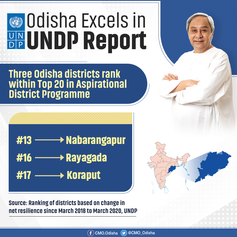In yet another acknowledgement for #Odisha Government's efforts towards holistic development at grassroots level, districts of Nabarangapur, Rayagada, Koraput have ranked among Top 20 in Aspirational District Programme in a recently published @UNDP_India report. #OdishaLeads https://t.co/u47dJWgttM
