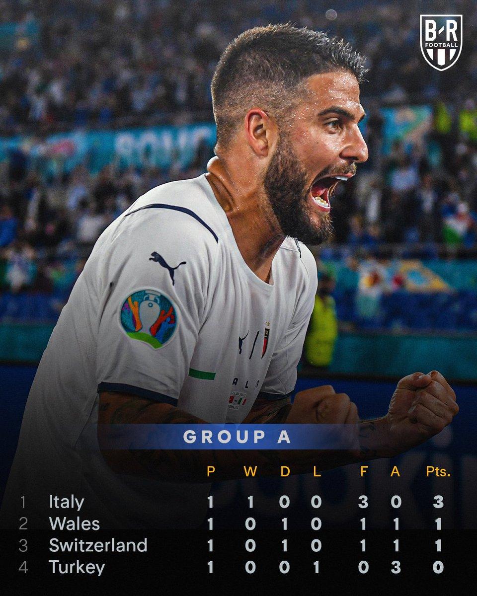 Advantage #ITA in Group A.  June 16: #TUR vs. #WAL, Baku June 16: #ITA vs.  #SUI, Rome  June 20: #ITA vs. #WAL, Rome June 20: #SUI vs. #TUR, Baku https://t.co/O0nI4MicoJ
