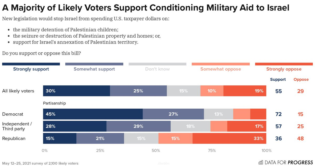 NEW POLL: 55% of likely voters and 72% of Democrats support @BettyMcCollum04's bill, co-sponsored by @IlhanMN, to restrict Israel's use of U.S. military aid funding in order to prevent violations of Palestinian human rights.  Toplines: https://t.co/Vka6zfnGnB https://t.co/8qIsgk04zq