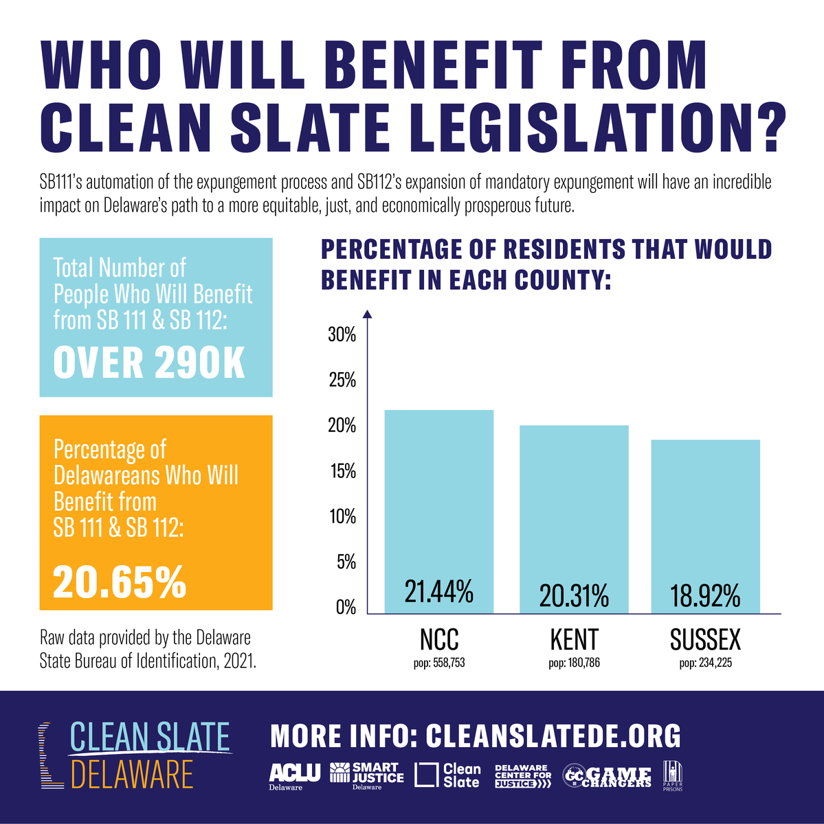 Delaware's Clean Slate bills, SB 111 & 112, will help over 290,000 people — over 20% of Delaware, and each county will benefit nearly as much as the next.  These bills need your help. Send a letter to your House Rep and tell them to support #CleanSlateDE! https://t.co/rW7wJV1bDC https://t.co/ONz4MvSKbD